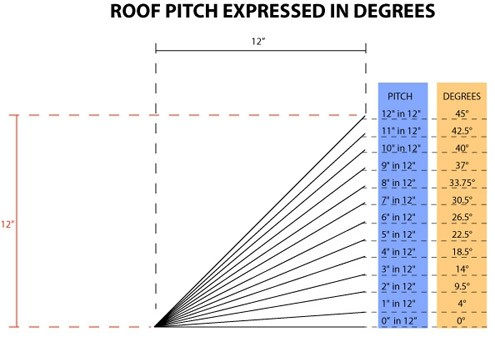Roof Slope